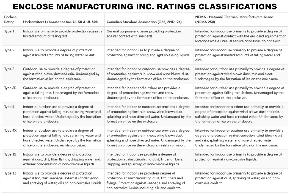 Ratings Classifications